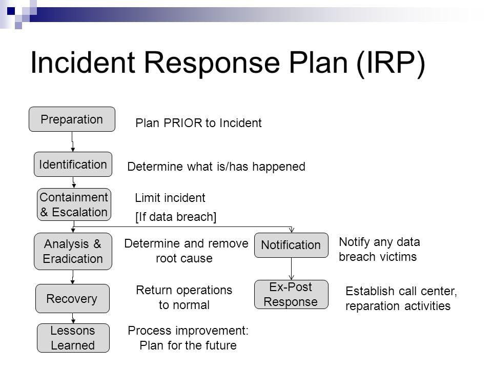 Identification incident jul ismail for Information security incident response plan template