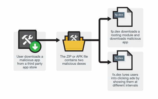 Malware Android Androidos Libskin