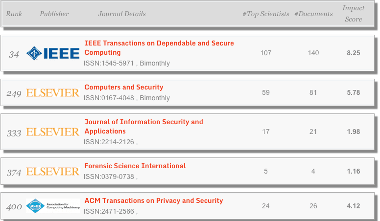 Journal di Security dan cryptography